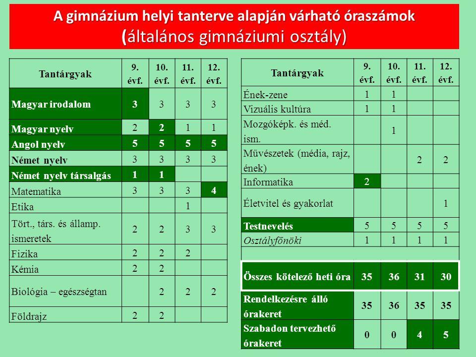 A gimnázium helyi tanterve alapján várható óraszámok (általános gimnáziumi osztály)