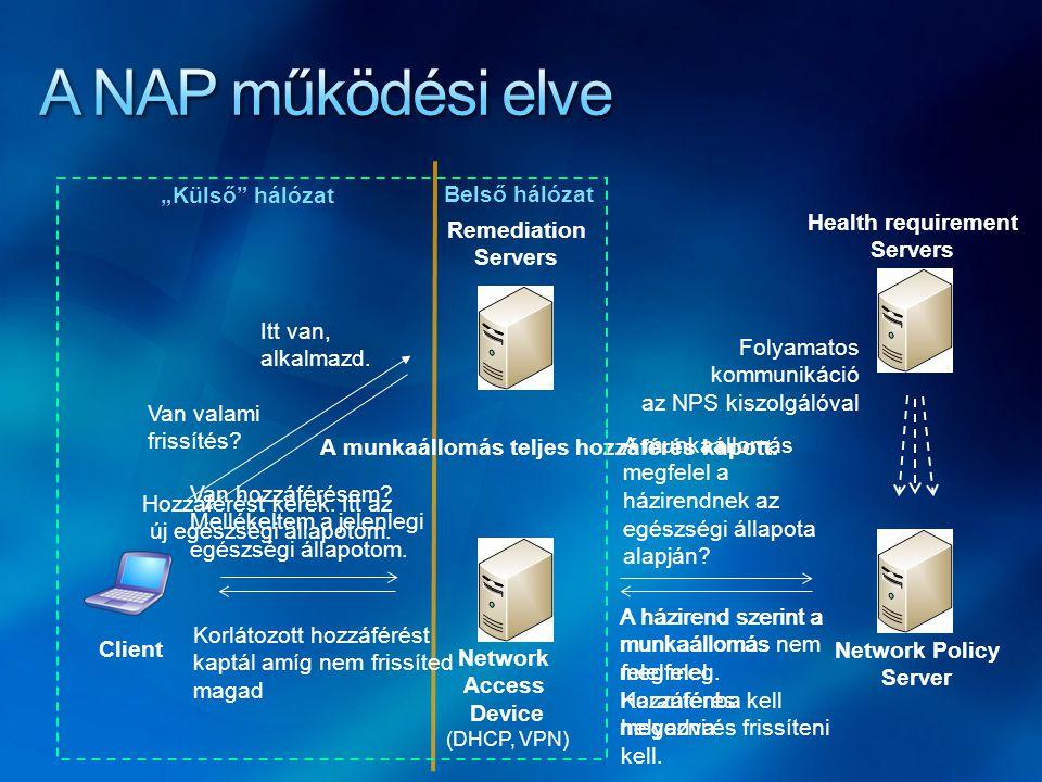 """A NAP működési elve """"Külső hálózat Belső hálózat Health requirement"""