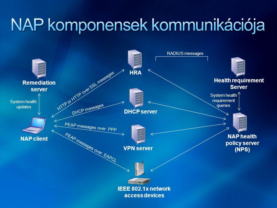 NAP komponensek kommunikációja