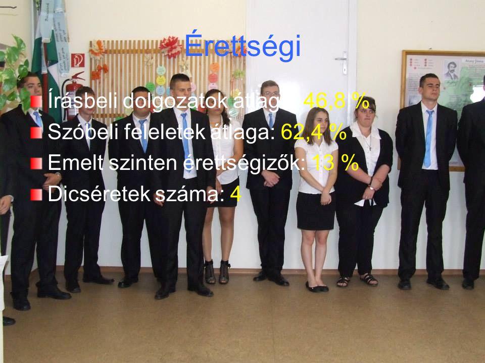 Érettségi Írásbeli dolgozatok átlaga: 46,8 %