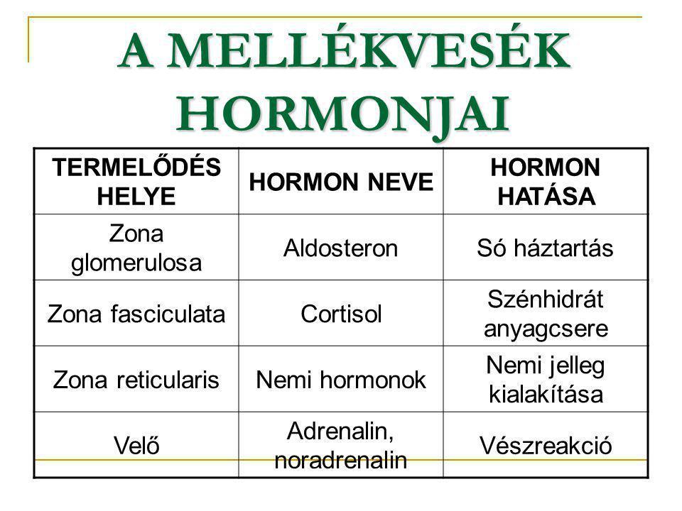 A MELLÉKVESÉK HORMONJAI