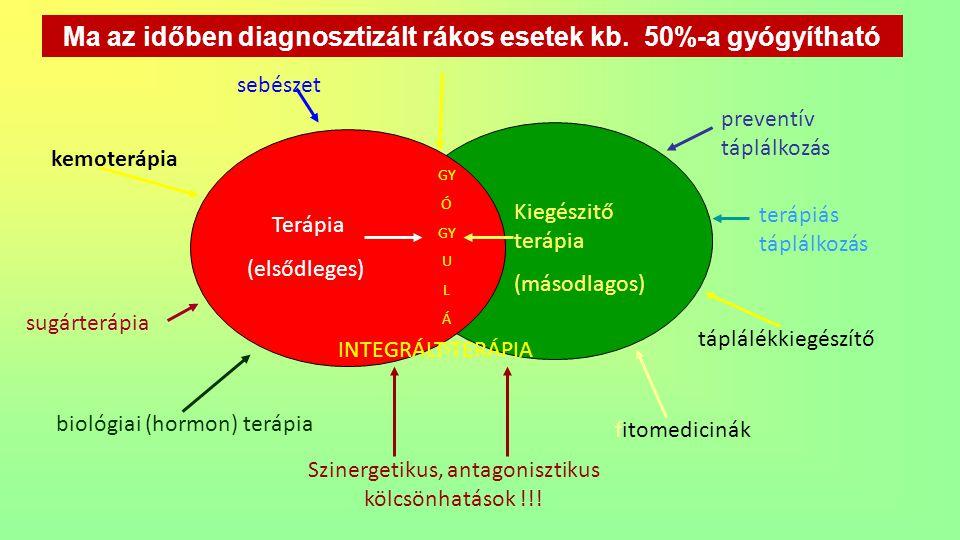 Ma az időben diagnosztizált rákos esetek kb. 50%-a gyógyítható