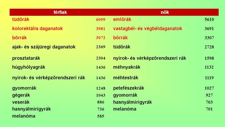 kolorektális daganatok vastagbél- és végbéldaganatok 3691 bőrrák 3307