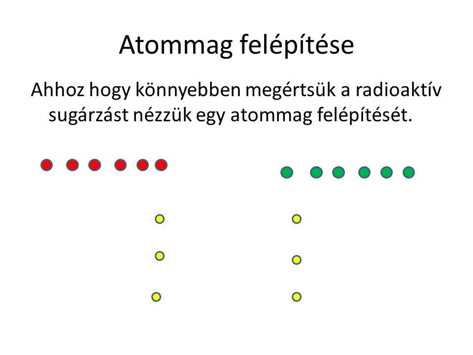 Atommag felépítése Ahhoz hogy könnyebben megértsük a radioaktív sugárzást nézzük egy atommag felépítését.