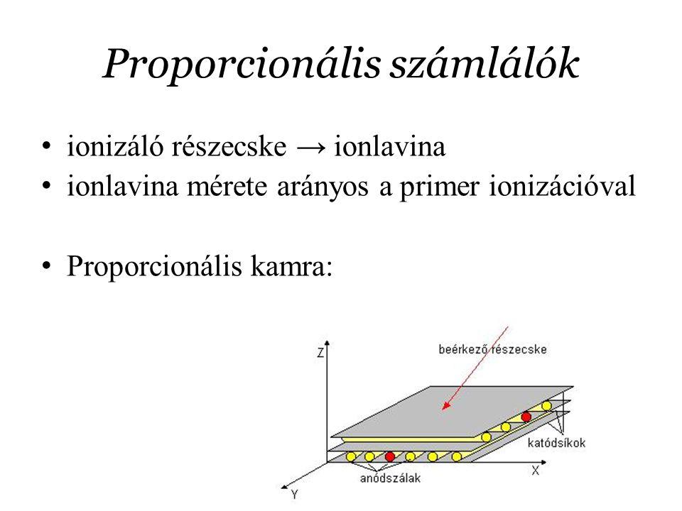 Proporcionális számlálók
