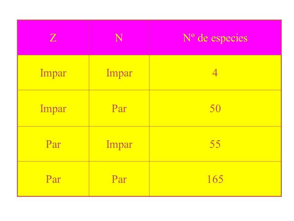 Z N Nº de especies Impar 4 Par 50 55 165