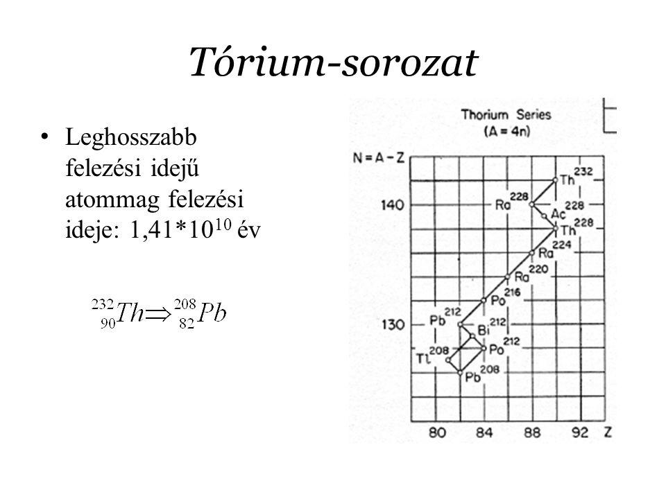 Tórium-sorozat Leghosszabb felezési idejű atommag felezési ideje: 1,41*1010 év