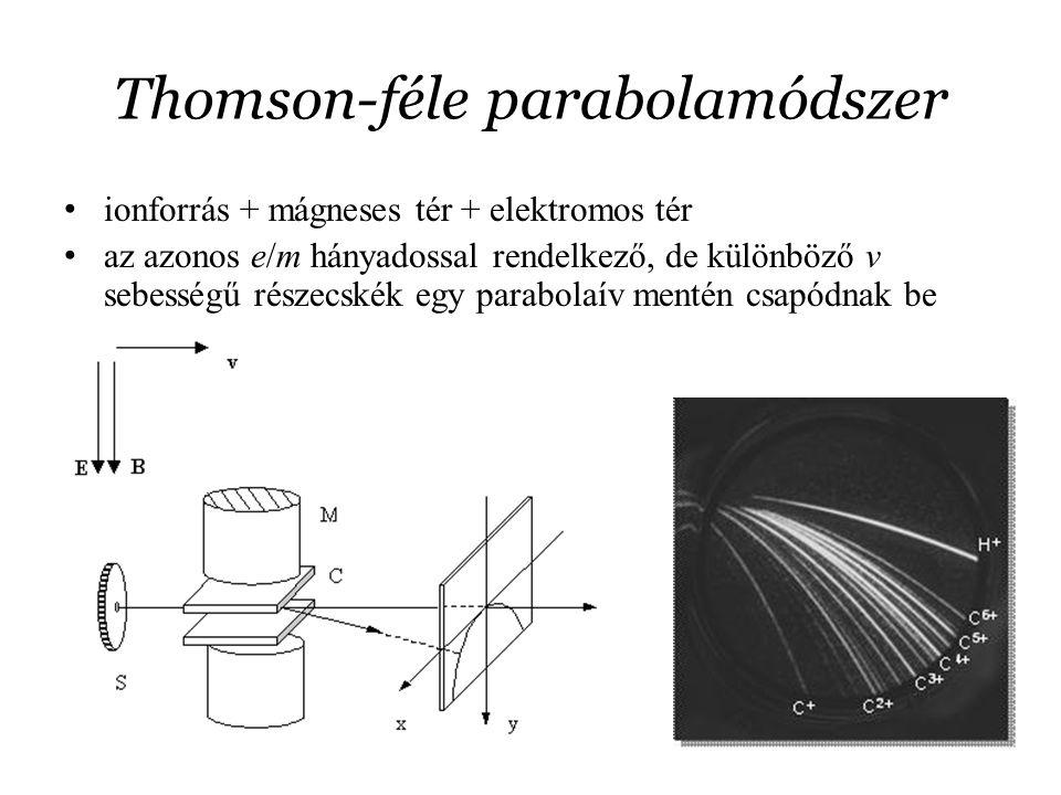 Thomson-féle parabolamódszer