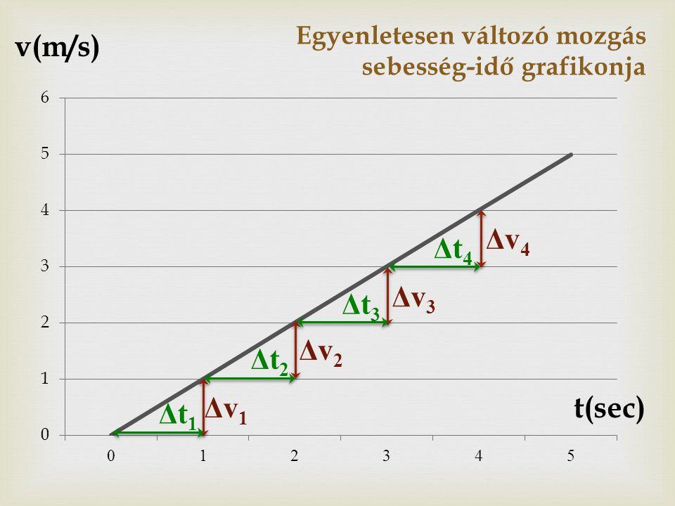 Egyenletesen változó mozgás sebesség-idő grafikonja