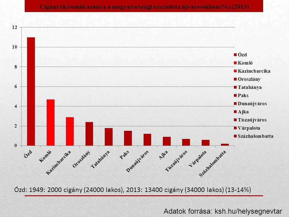 Ózd: 1949: 2000 cigány (24000 lakos), 2013: 13400 cigány (34000 lakos) (13-14%)