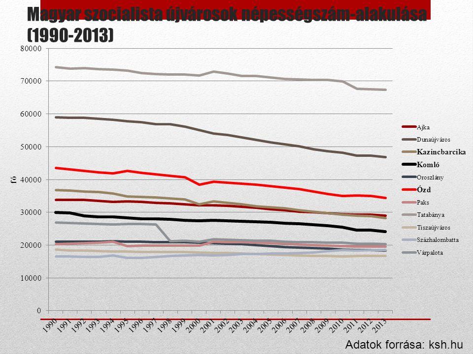 Magyar szocialista újvárosok népességszám-alakulása (1990-2013)