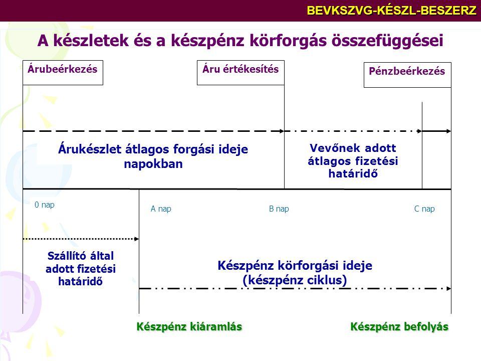 A készletek és a készpénz körforgás összefüggései