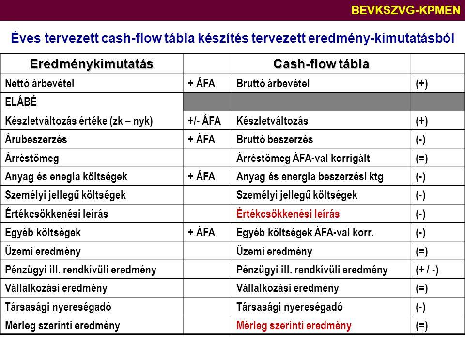 BEVKSZVG-KPMEN Éves tervezett cash-flow tábla készítés tervezett eredmény-kimutatásból. Eredménykimutatás.