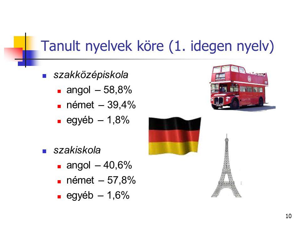 Tanult nyelvek köre (1. idegen nyelv)