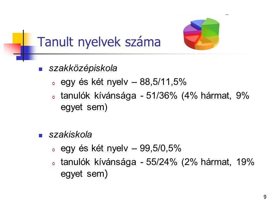 Tanult nyelvek száma szakközépiskola egy és két nyelv – 88,5/11,5%