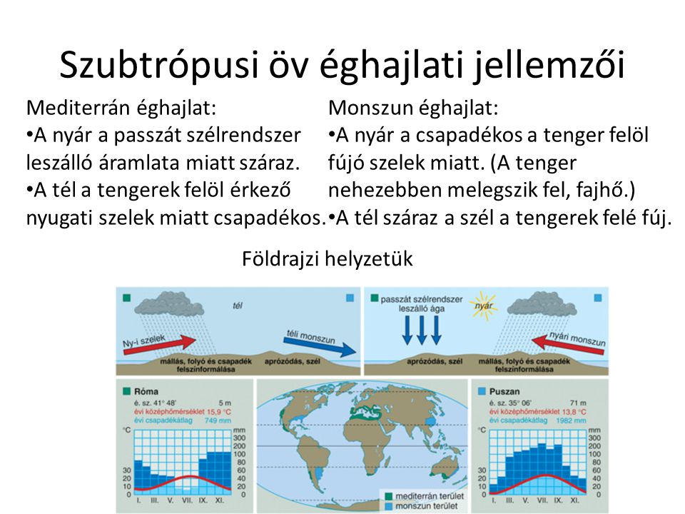 Szubtrópusi öv éghajlati jellemzői