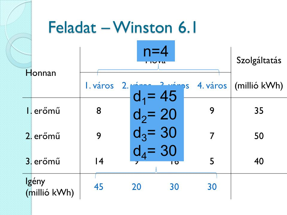 Feladat – Winston 6.1 n=4 d1= 45 d2= 20 d3= 30 d4= 30 Honnan Hová