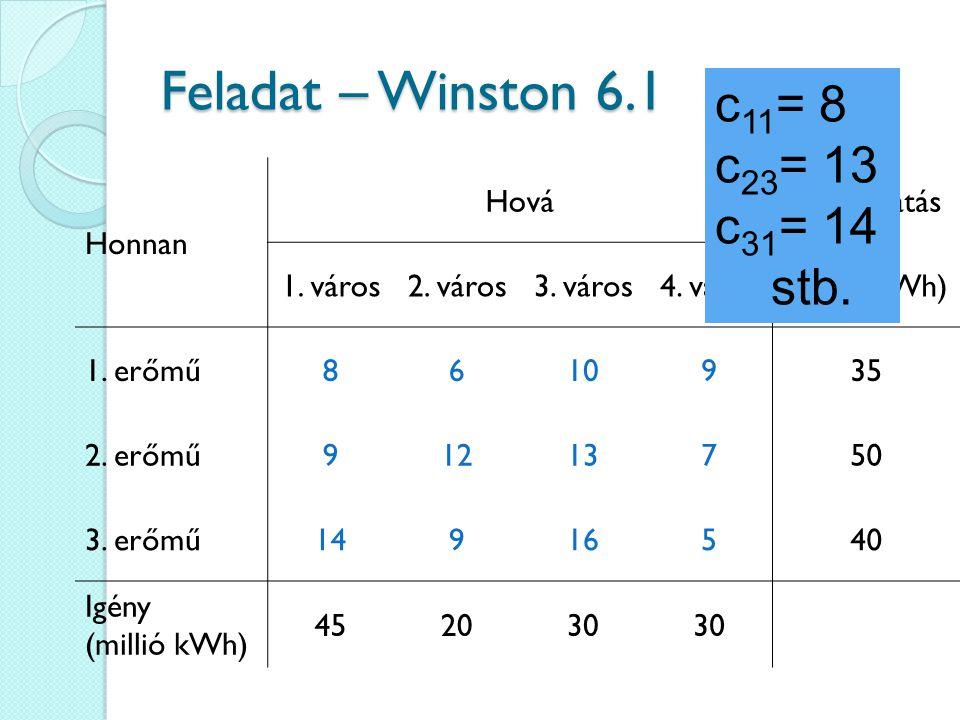 Feladat – Winston 6.1 c11= 8 c23= 13 c31= 14 stb. Honnan Hová