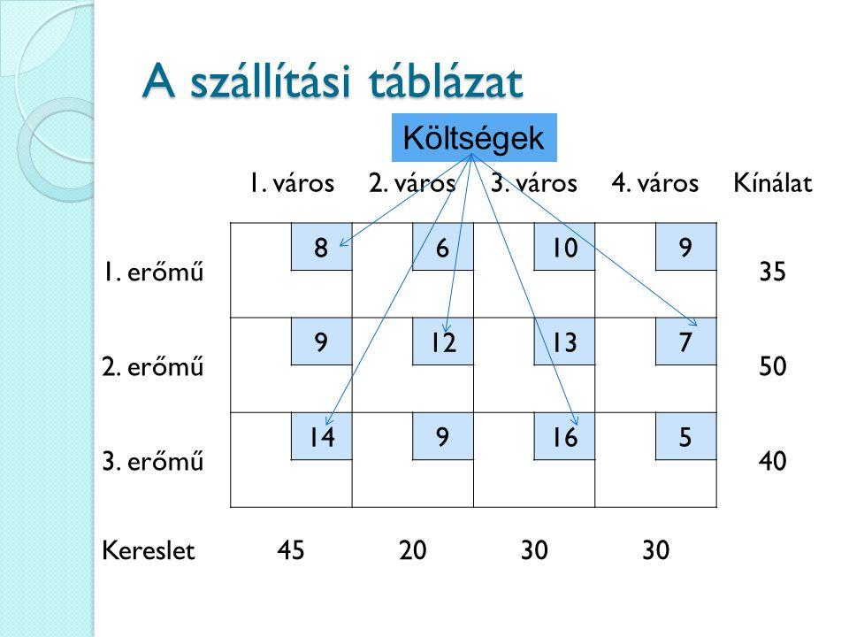 A szállítási táblázat Költségek 1. város 2. város 3. város 4. város