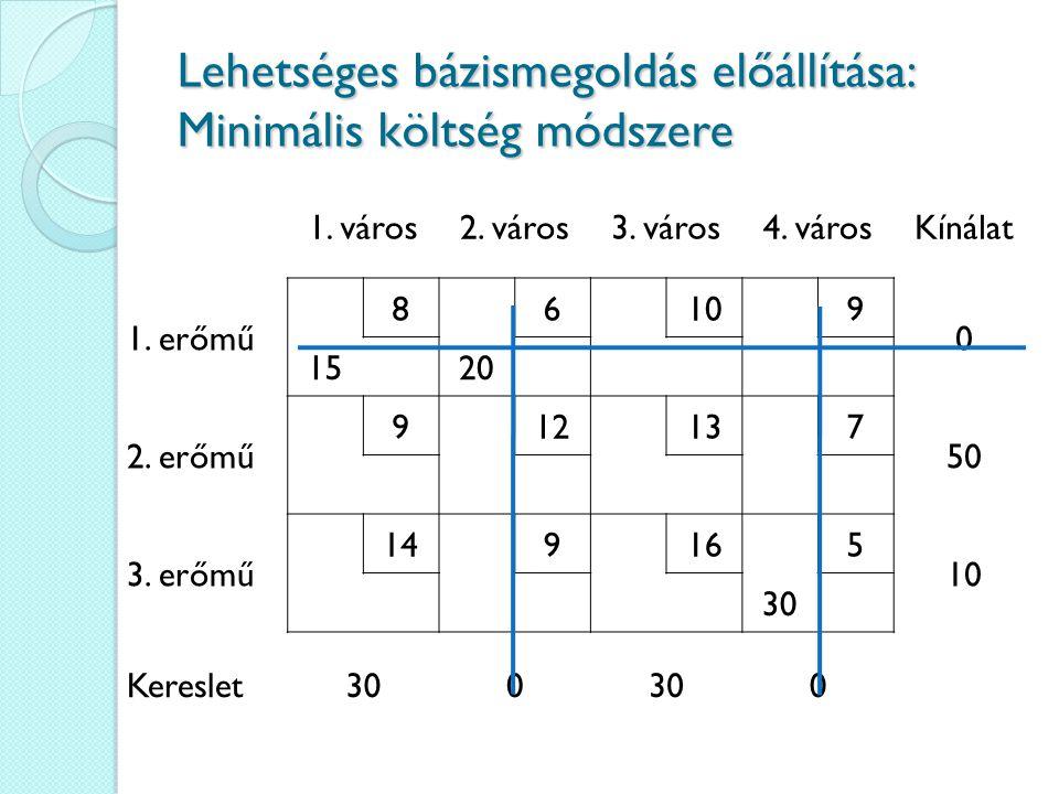 Lehetséges bázismegoldás előállítása: Minimális költség módszere