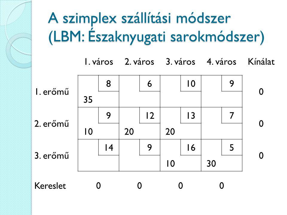 A szimplex szállítási módszer (LBM: Északnyugati sarokmódszer)