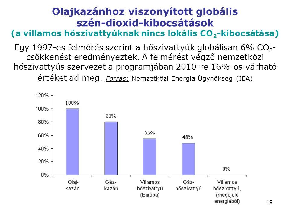 Olajkazánhoz viszonyított globális szén-dioxid-kibocsátások (a villamos hőszivattyúknak nincs lokális CO2-kibocsátása) Egy 1997-es felmérés szerint a hőszivattyúk globálisan 6% CO2-csökkenést eredményeztek.