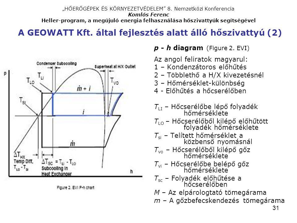p - h diagram (Figure 2. EVI) Az angol feliratok magyarul: