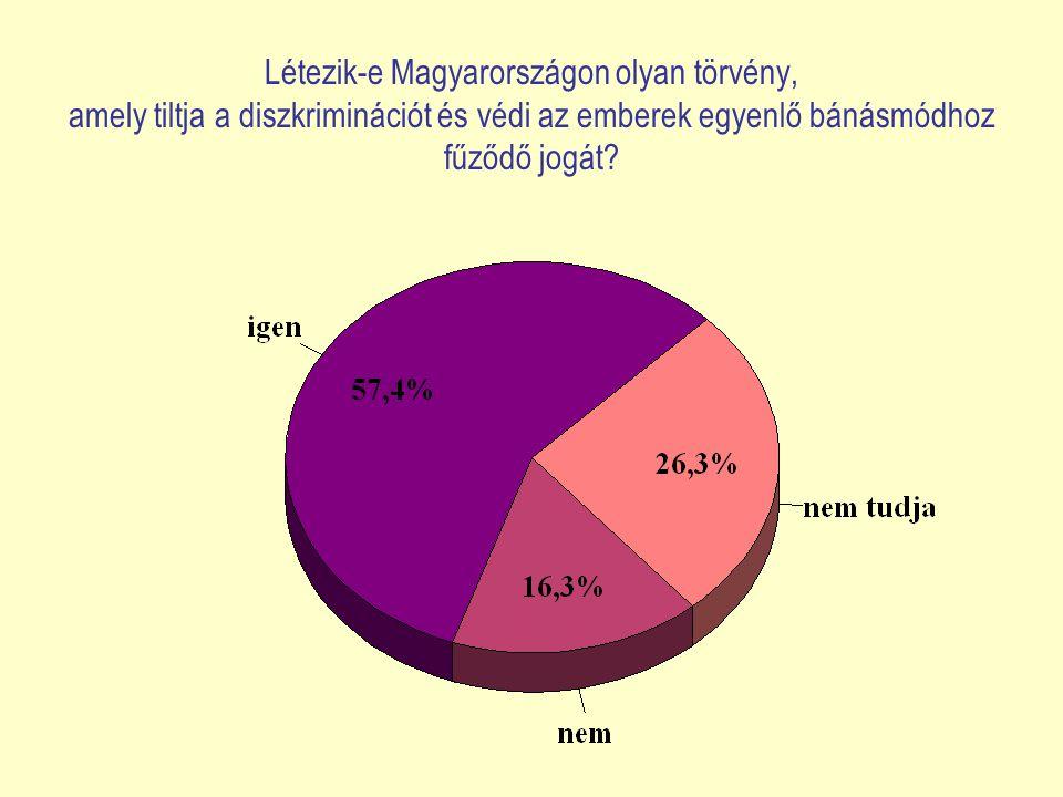 Létezik-e Magyarországon olyan törvény, amely tiltja a diszkriminációt és védi az emberek egyenlő bánásmódhoz fűződő jogát