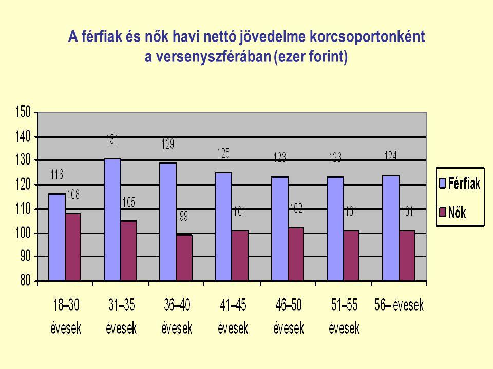 A férfiak és nők havi nettó jövedelme korcsoportonként a versenyszférában (ezer forint)
