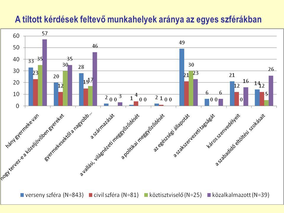 A tiltott kérdések feltevő munkahelyek aránya az egyes szférákban