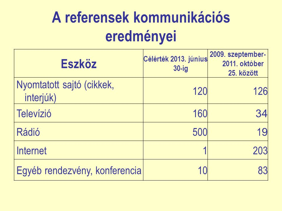 A referensek kommunikációs eredményei