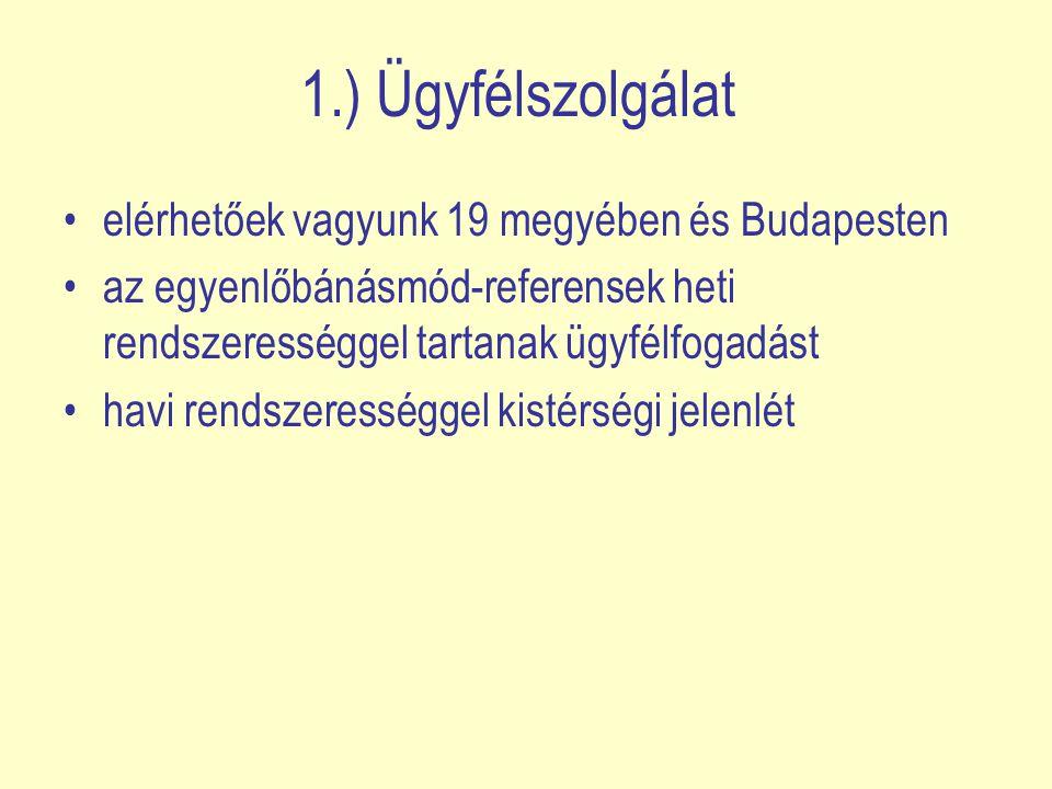 1.) Ügyfélszolgálat elérhetőek vagyunk 19 megyében és Budapesten