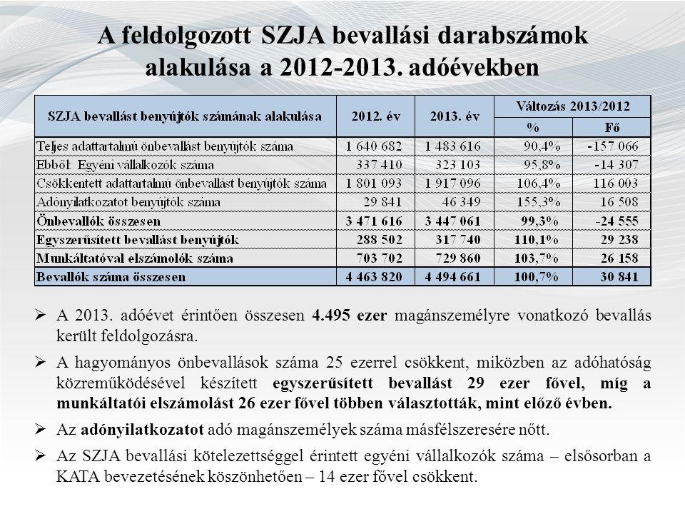 A feldolgozott SZJA bevallási darabszámok