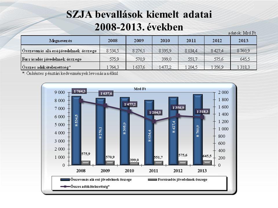 SZJA bevallások kiemelt adatai 2008-2013. években