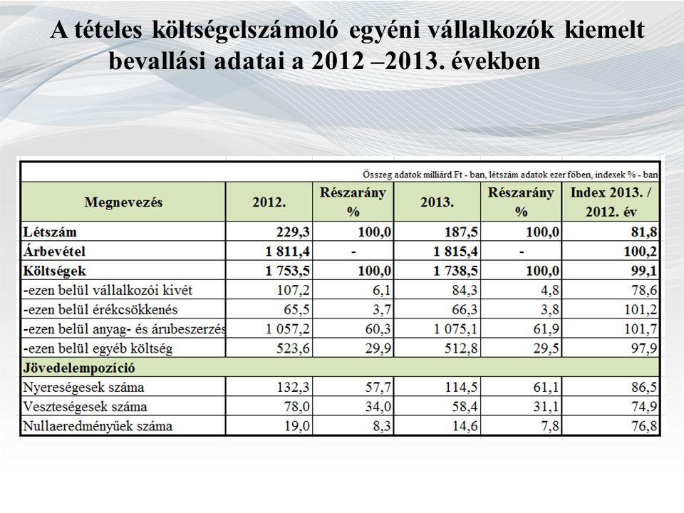 A tételes költségelszámoló egyéni vállalkozók kiemelt bevallási adatai a 2012 –2013. években