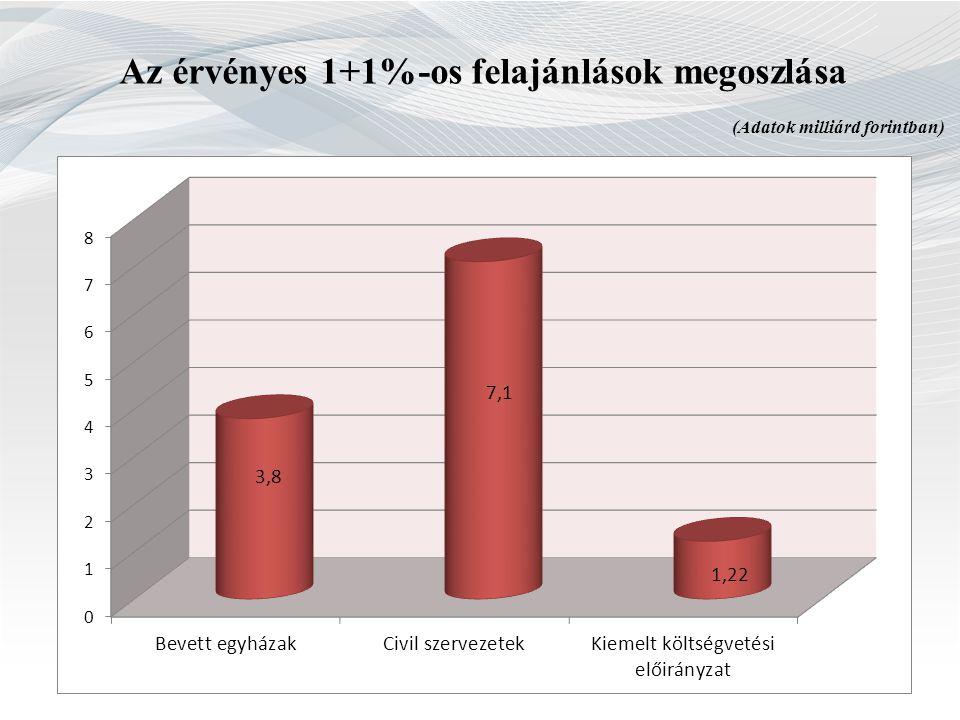 Az érvényes 1+1%-os felajánlások megoszlása