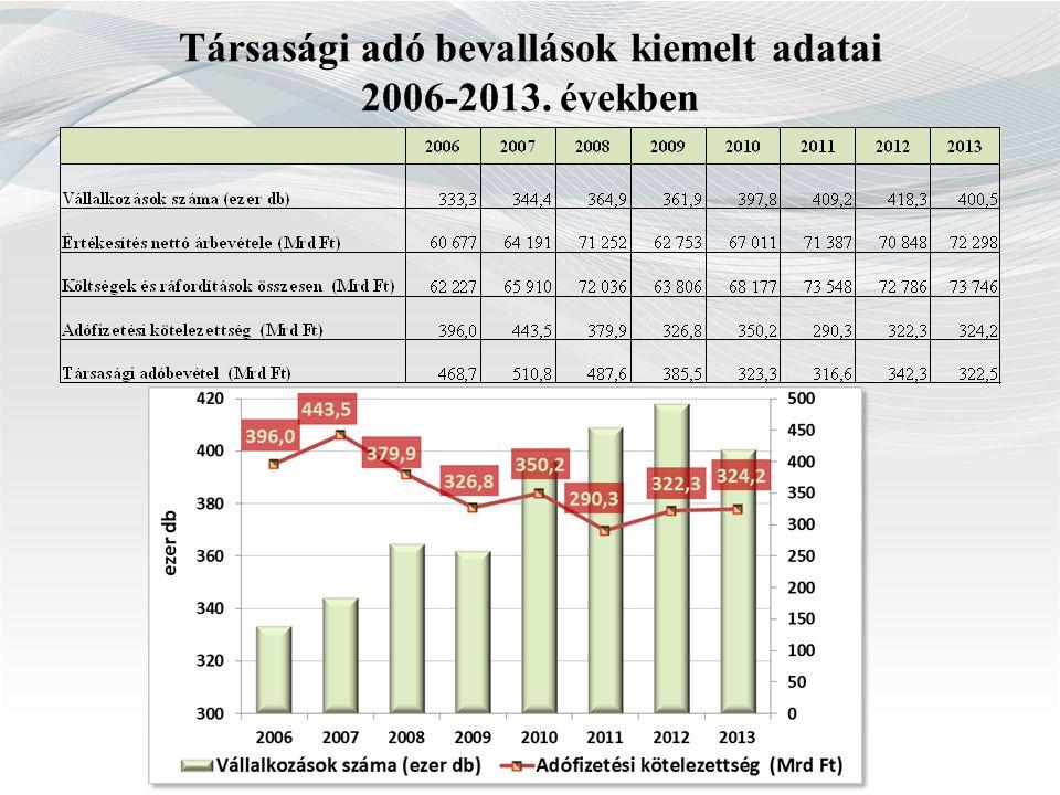 Társasági adó bevallások kiemelt adatai
