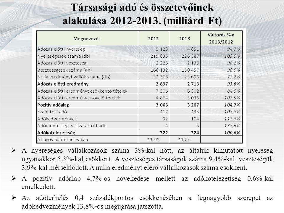 Társasági adó és összetevőinek alakulása 2012-2013. (milliárd Ft)