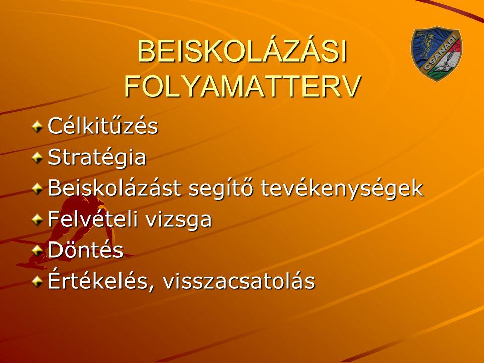 BEISKOLÁZÁSI FOLYAMATTERV