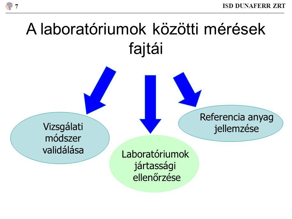 A laboratóriumok közötti mérések fajtái