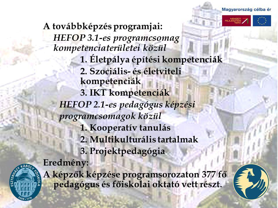 A továbbképzés programjai: