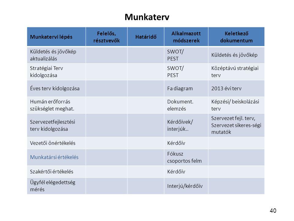 Munkaterv Munkatervi lépés Felelős, résztvevők Határidő Alkalmazott