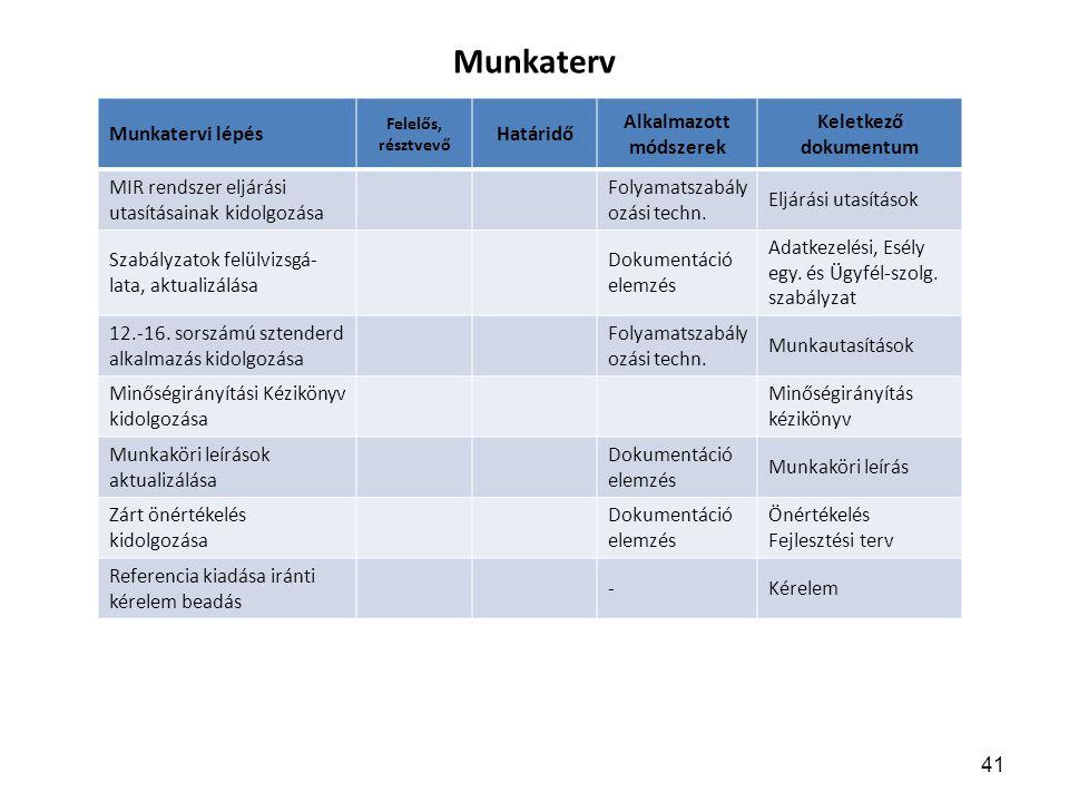 Munkaterv Munkatervi lépés Határidő Alkalmazott módszerek Keletkező