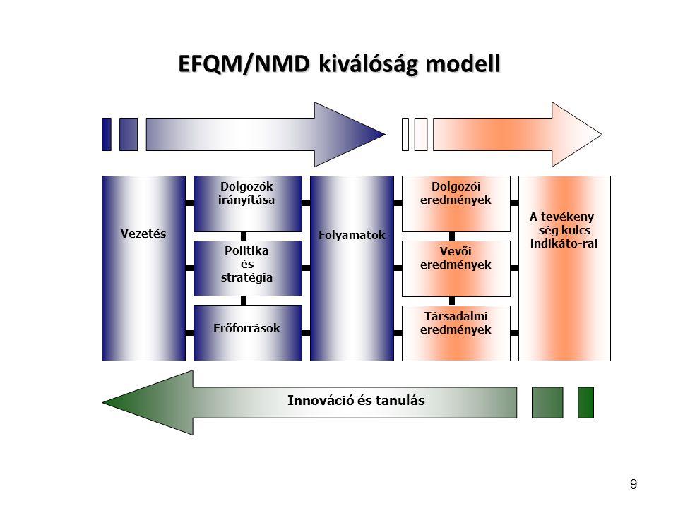 EFQM/NMD kiválóság modell