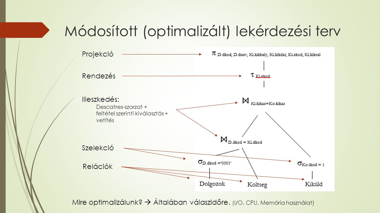 Módosított (optimalizált) lekérdezési terv