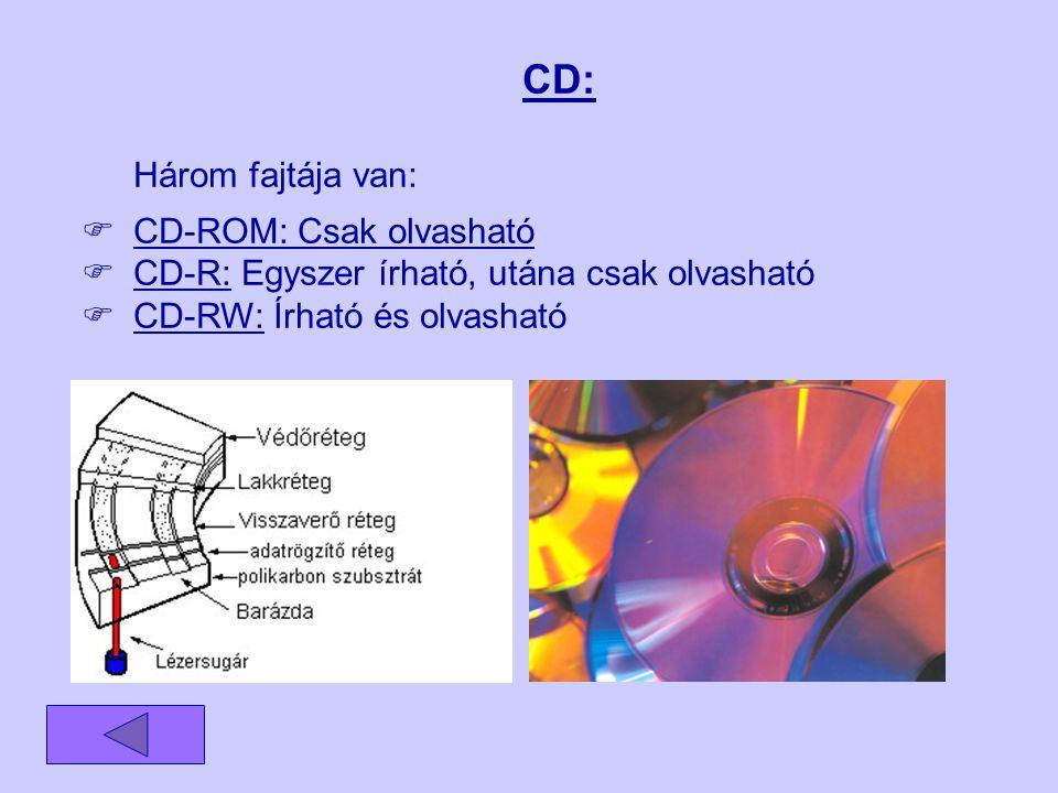 CD: Három fajtája van: CD-ROM: Csak olvasható