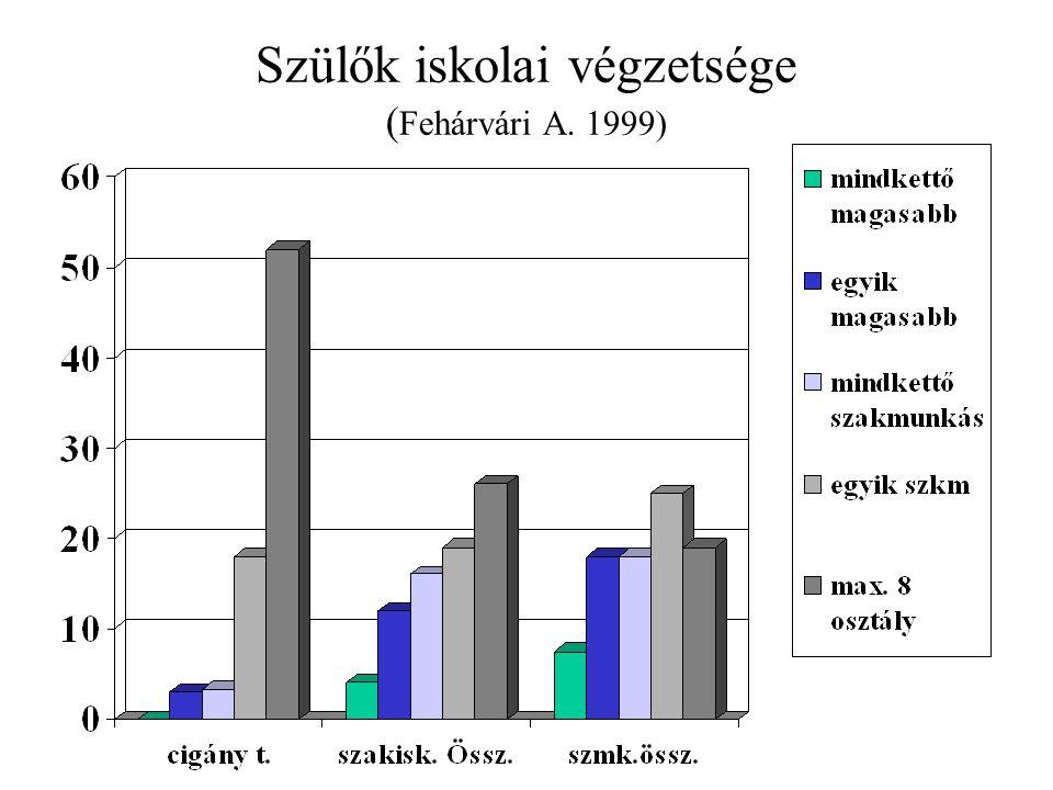 Szülők iskolai végzetsége (Fehárvári A. 1999)