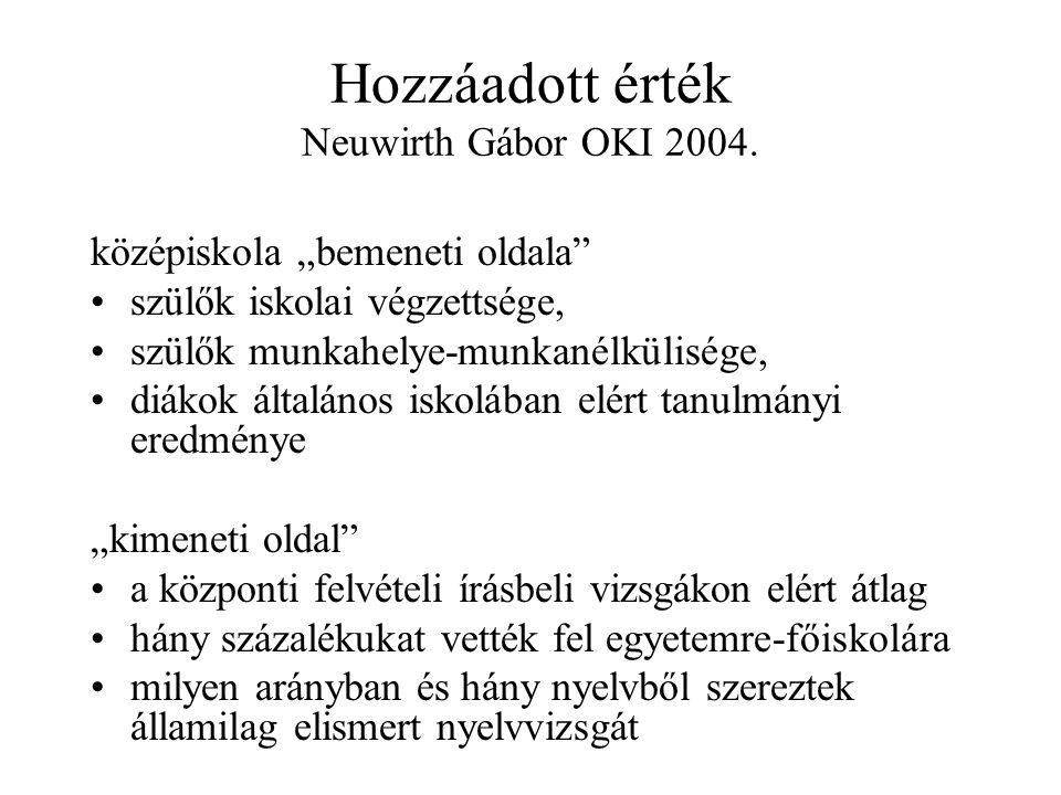 Hozzáadott érték Neuwirth Gábor OKI 2004.
