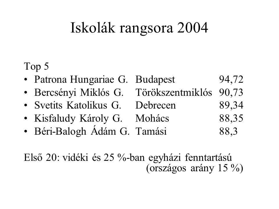 Iskolák rangsora 2004 Top 5 Patrona Hungariae G. Budapest 94,72