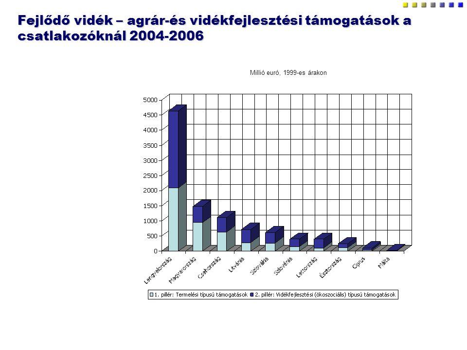 Fejlődő vidék – agrár-és vidékfejlesztési támogatások a csatlakozóknál 2004-2006